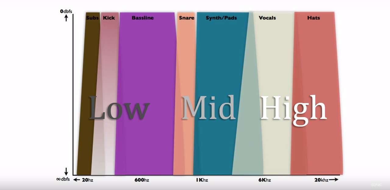 All Things Equalized A Hands On Guide To Eqing Your Music Pond5 Ultimate Eq Wiring Diagram As You Can See In This Graph Instruments Fit Into Different Ends Of These Frequencies Ranging From Low High While There Are Countless Other